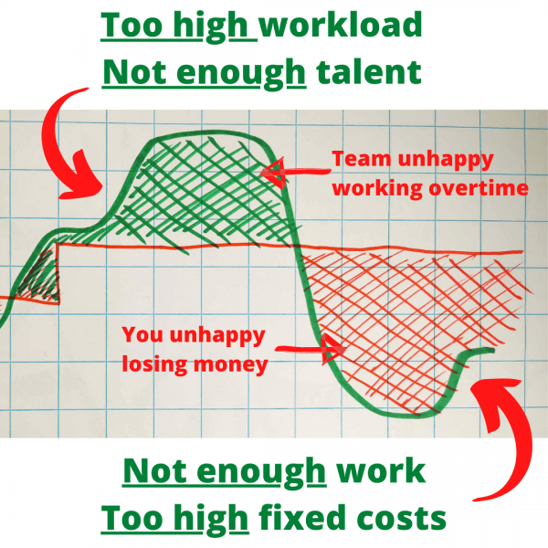 Agency Problem horizontal